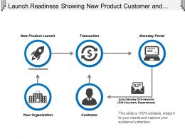 Launch Readiness Showing New Product Customer And Portal