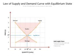 Law Of Supply And Demand Curve With Equilibrium State