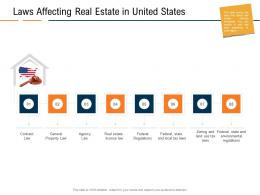 Laws Affecting Real Estate In United States Real Estate Industry In Us Ppt Portfolio Guidelines