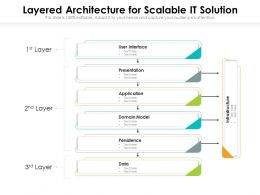 Layered Architecture For Scalable It Solution