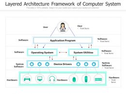 Layered Architecture Framework Of Computer System