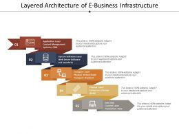 Layered Architecture Of E Business Infrastructure