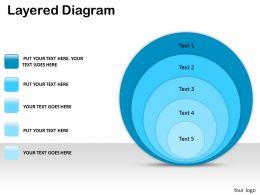 Layered Diagram