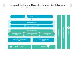 Layered Software User Application Architecture