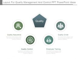 Layout For Quality Management And Control Ppt Powerpoint Ideas