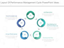 Layout Of Performance Management Cycle Powerpoint Ideas
