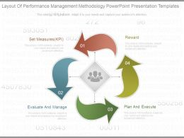 Layout Of Performance Management Methodology Powerpoint Presentation Templates
