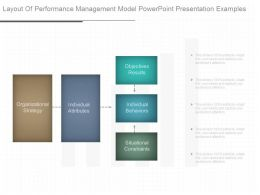 Layout Of Performance Management Model Powerpoint Presentation Examples