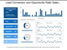 Lead Conversion And Opportunity Ratio Sales Dashboards