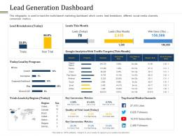 Lead Generation Dashboard Different Distribution And Promotional Channels Ppt Sample