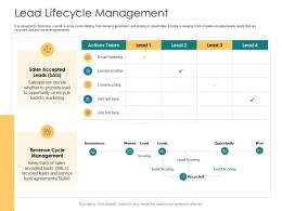 Lead Lifecycle Management How To Rank Various Prospects In Sales Funnel Ppt Ideas Show