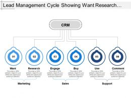 Lead Management Cycle Showing Want Research Engage Comment