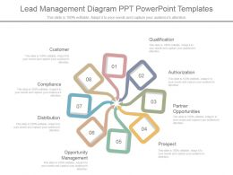 Lead Management Diagram Ppt Powerpoint Templates