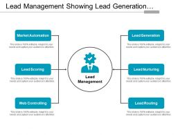 Lead Management Showing Lead Generation And Lead Nurturing