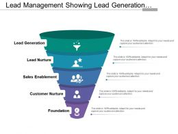 Lead Management Showing Lead Generation Nurture And Sales Enablement