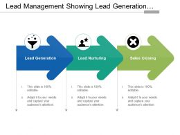 Lead Management Showing Lead Generation Nurturing And Sales
