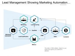 Lead Management Showing Marketing Automation And Lead Qualification