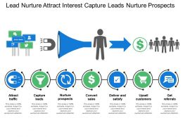Lead Nurture Attract Interest Capture Leads Nurture Prospects