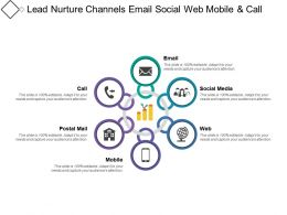 Lead Nurture Channels Email Social Web Mobile And Call