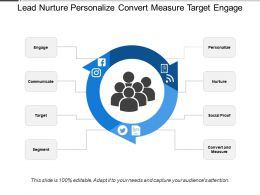 Lead Nurture Personalize Convert Measure Target Engage