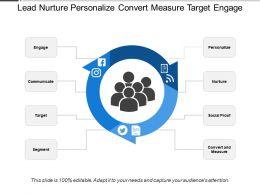 Lead Nurture Personalize Convert Measure Target Engage