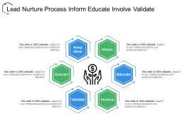 Lead Nurture Process Inform Educate Involve Validate