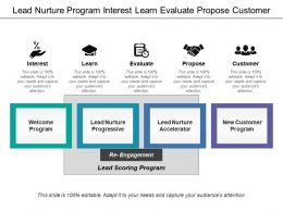 Lead Nurture Program Interest Learn Evaluate Propose Customer