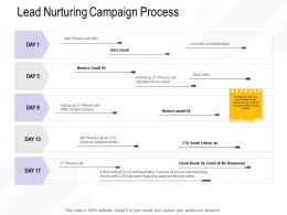 Lead Nurturing Campaign Process Validate Info Ppt Powerpoint Presentation Model Example