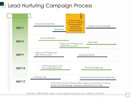 Lead Nurturing Campaign Process Webinar Invite Ppt Powerpoint Presentation Model Layout Ideas