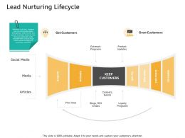 Lead Nurturing Lifecycle Get Blogs Ppt Powerpoint Presentation Gallery Graphics Example