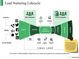 Lead Nurturing Lifecycle Powerpoint Presentation