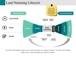 Lead Nurturing Lifecycle Ppt Examples Slides