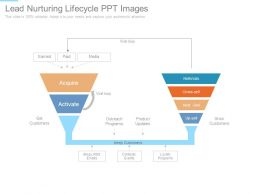 Lead Nurturing Lifecycle Ppt Images