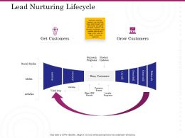 Lead Nurturing Lifecycle Ppt Powerpoint Presentation Show Images