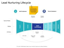 Lead Nurturing Lifecycle RSS Emails Ppt Powerpoint Presentation Styles Maker