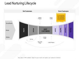 Lead Nurturing Lifecycle Viral Loop Ppt Powerpoint Presentation Outline Visual Aids