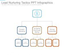 Lead Nurturing Tactics Ppt Infographics