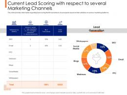 Lead Ranking Mechanism Current Lead Scoring With Respect To Several Marketing Channels Ppt Images