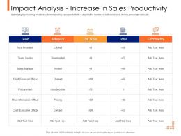 Lead Ranking Mechanism Impact Analysis Increase In Sales Productivity Ppt Powerpoint Model
