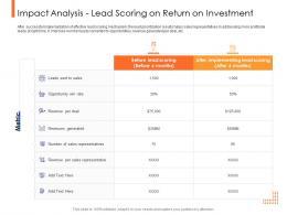 Lead Ranking Mechanism Impact Analysis Lead Scoring On Return On Investment Ppt Portfolio