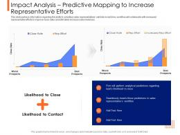 Lead Ranking Mechanism Impact Analysis Predictive Mapping To Increase Representative Efforts Ppt Portrait
