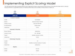 Lead Ranking Mechanism Implementing Explicit Scoring Model Ppt Powerpoint Presentation File