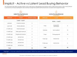 Lead Ranking Mechanism Implicit Active Vs Latent Lead Buying Behavior Ppt Powerpoint Format