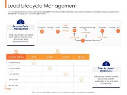 Lead Ranking Mechanism Lead Lifecycle Management Ppt Powerpoint Diagram Lists