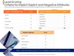 Lead Ranking Mechanism Lead Scoring Criteria For Implicit Explicit And Negative Attributes Ppt Topics