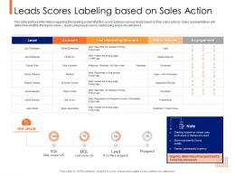 Lead Ranking Mechanism Leads Scores Labeling Based On Sales Action Ppt Powerpoint Brochure
