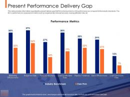 Lead Ranking Mechanism Present Performance Delivery Gap Ppt Powerpoint Presentation Styles