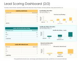 Lead Scoring Dashboard Rating How To Rank Various Prospects In Sales Funnel Ppt Gride