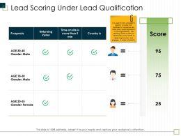 Lead Scoring Under Lead Qualification Gender Male Ppt Powerpoint Presentation Layouts Brochure