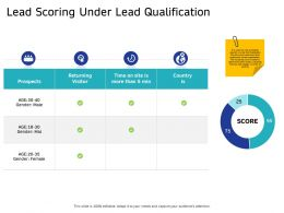 Lead Scoring Under Lead Qualification Mal Ppt Powerpoint Presentation Outline Sample